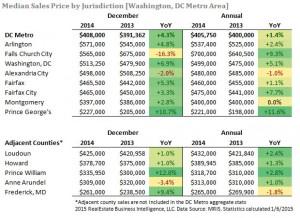 Median sales.RBI.lukebuchanan.realestate.washingtonDC.DC.Luke.Buchanan.obama.blog